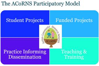 The ACoRNS participatory model